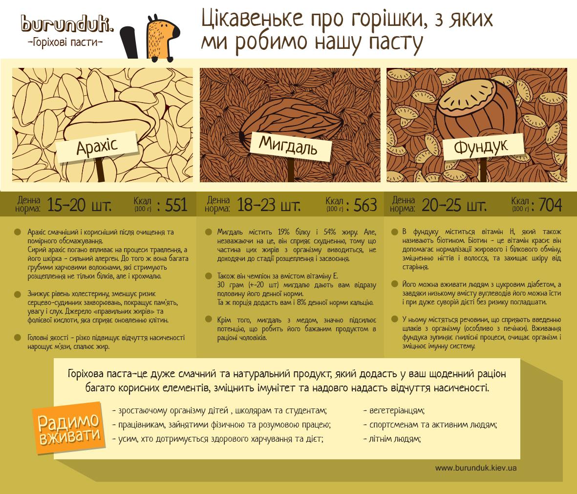 Ореховые пасты - свойства орехов